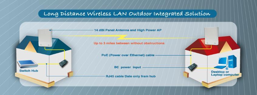 画像4: 高出力 WiFi AP ルーター 802.11b/g/n 2T2R 屋外用