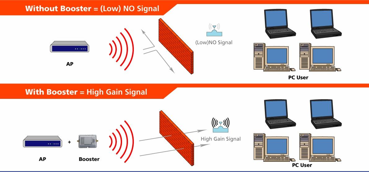 画像5: 2.4GHz WiFi ホットスポット用ブースター 1000 mW (+30 dBm)