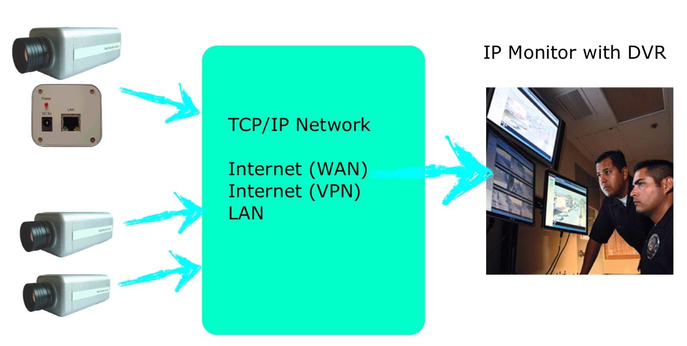 画像3: All-In-One IPベース、サベイランスモニター